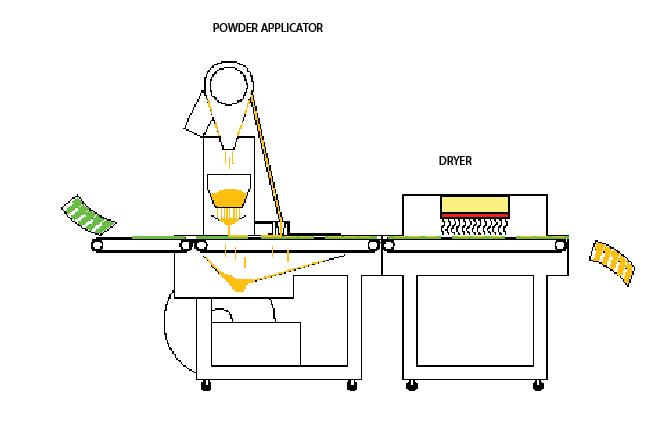 Powder applicator - Custom Heat Transfers - Detail - Dakota